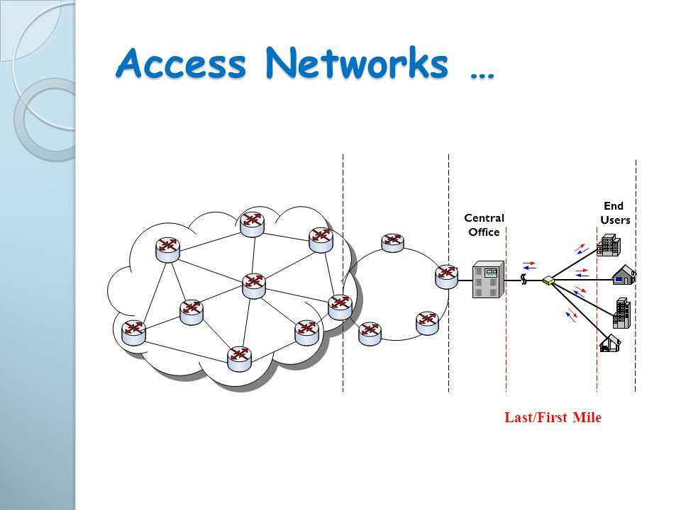 Access Networks … Central Office End Users Last/First Mile
