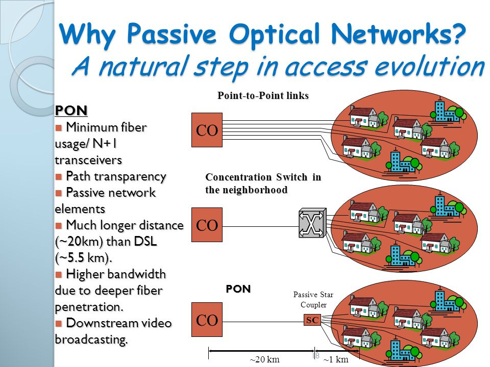 Why Passive Optical Networks A natural step in access evolution