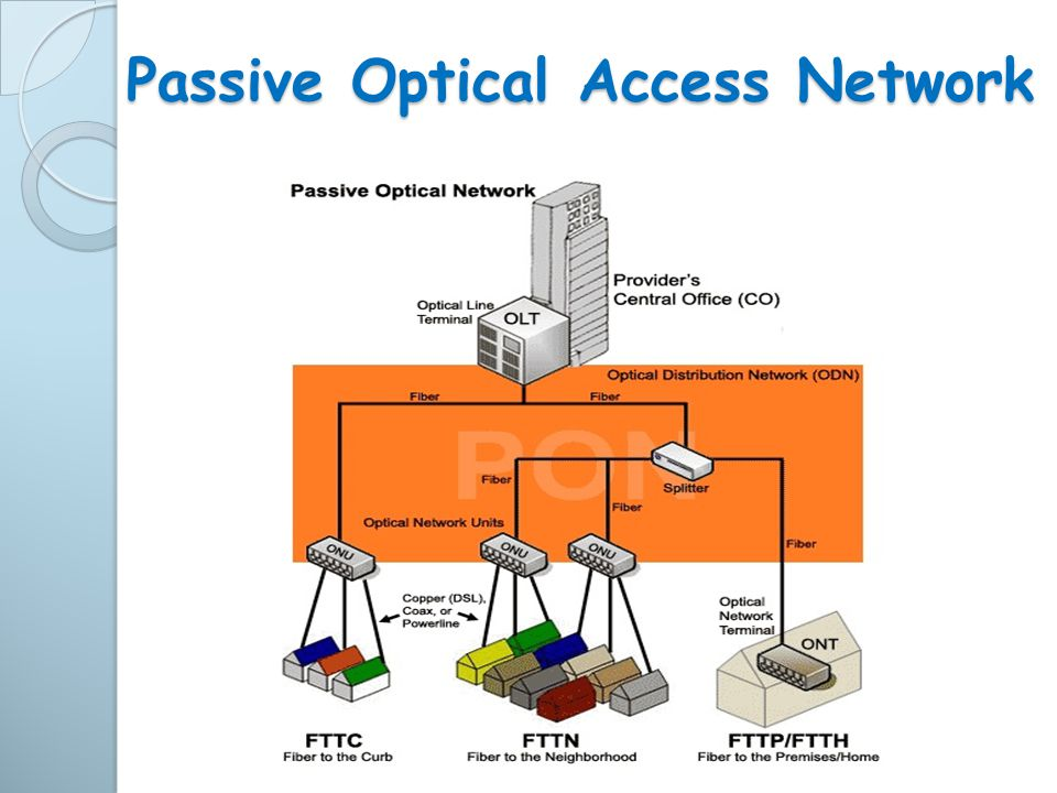Passive Optical Access Network