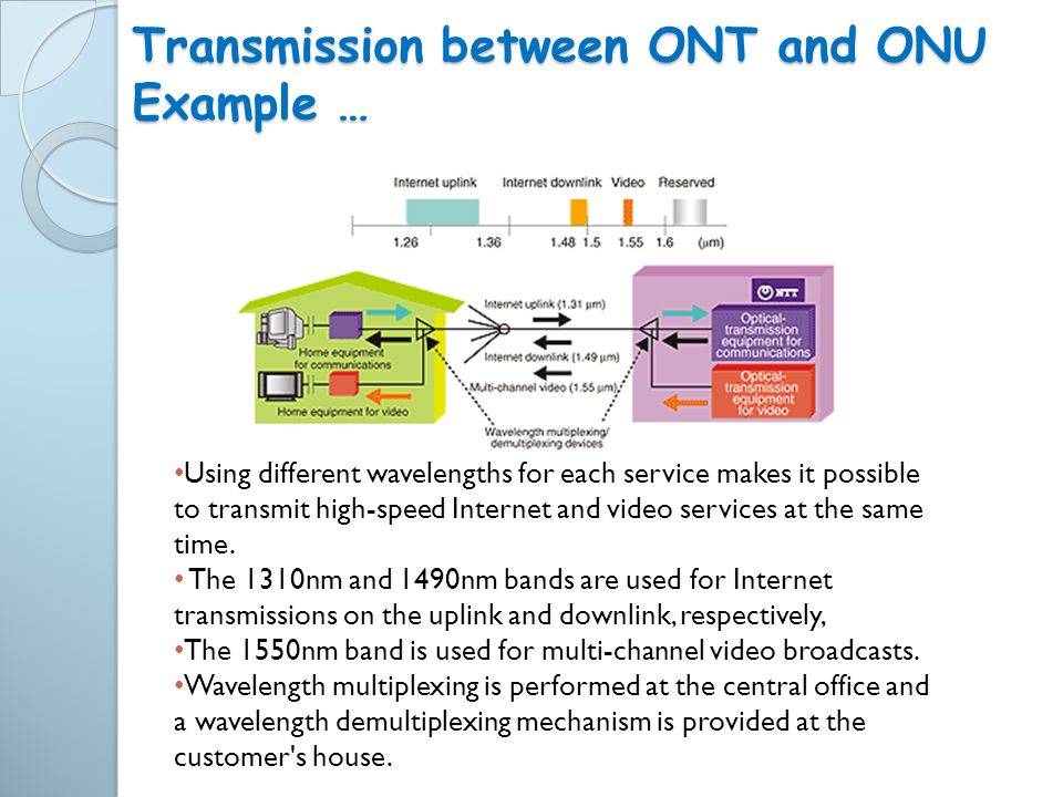 Transmission between ONT and ONU Example …