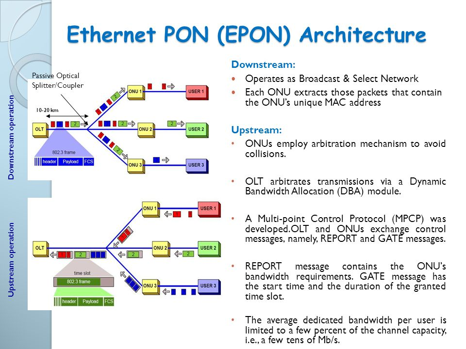 Ethernet PON (EPON) Architecture