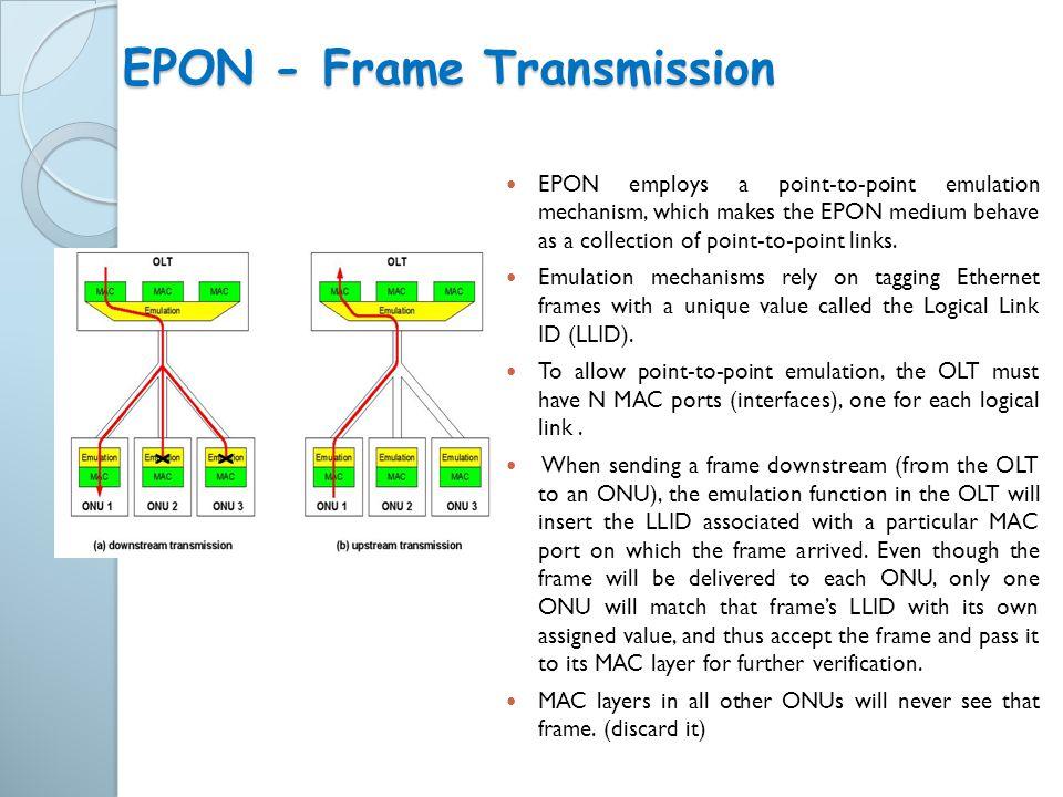 EPON - Frame Transmission