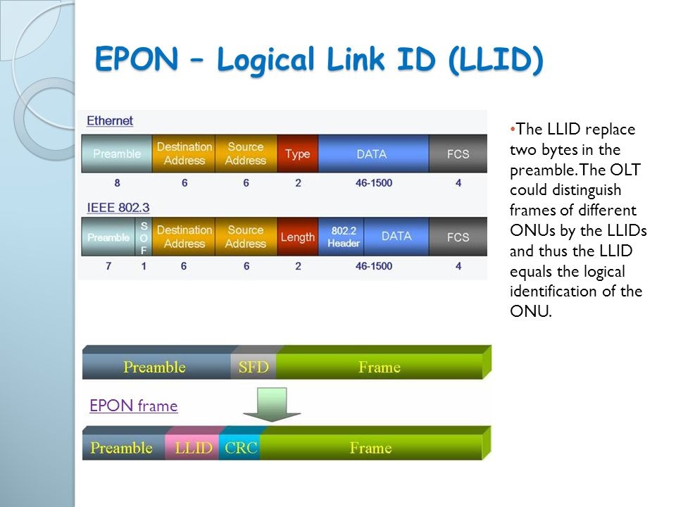 EPON – Logical Link ID (LLID)