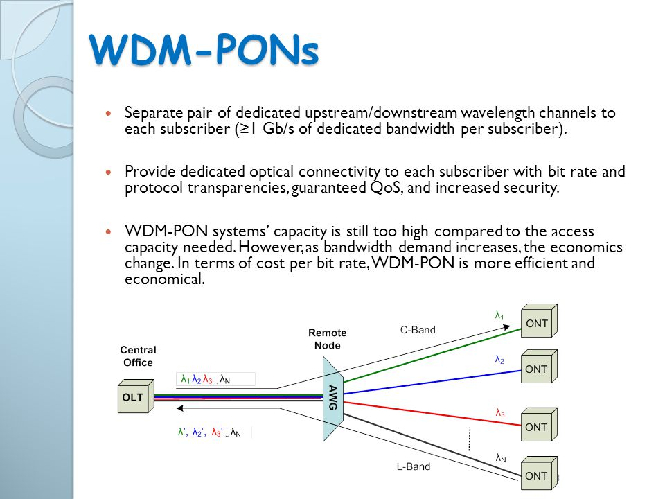 WDM-PONs Separate pair of dedicated upstream/downstream wavelength channels to each subscriber (≥1 Gb/s of dedicated bandwidth per subscriber).