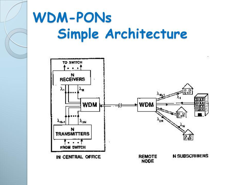 WDM-PONs Simple Architecture