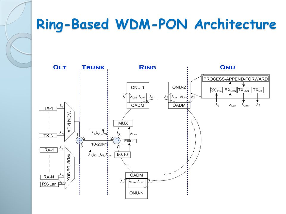 Ring-Based WDM-PON Architecture