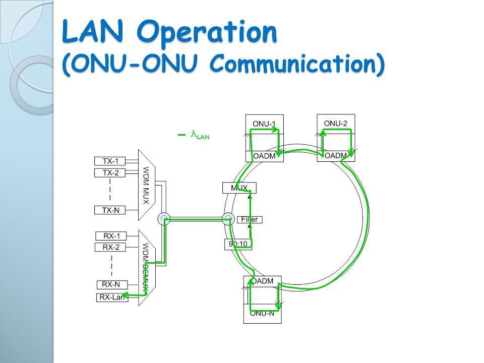 LAN Operation (ONU-ONU Communication)