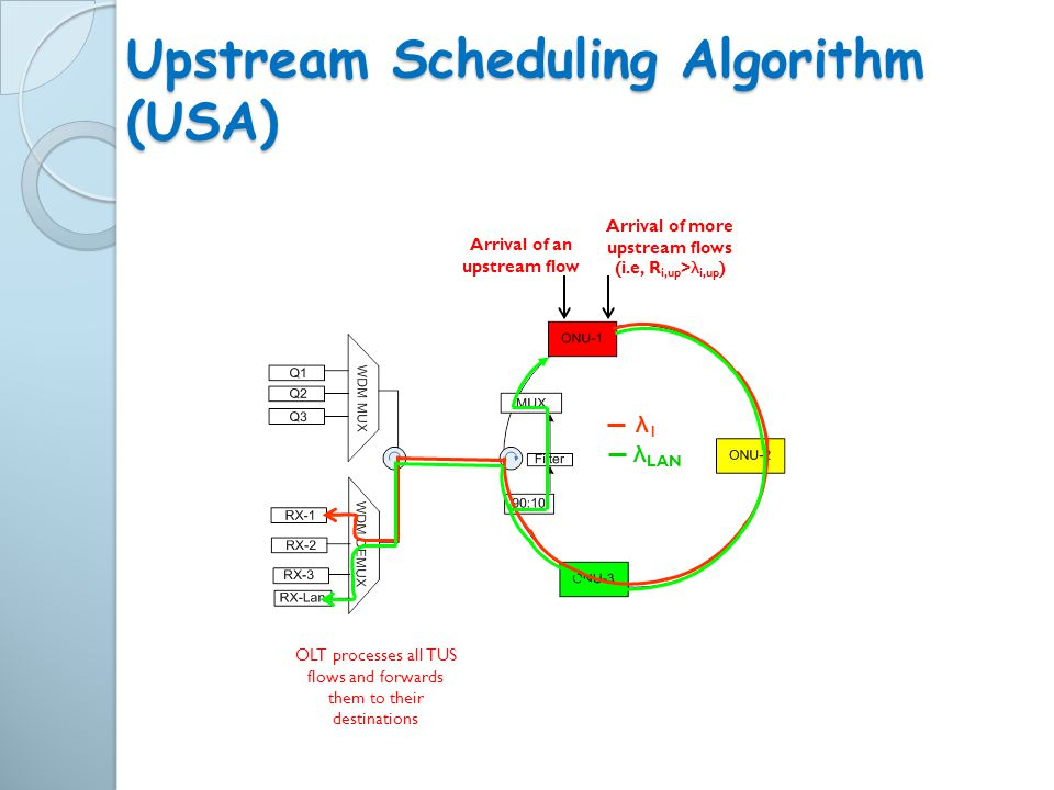 Upstream Scheduling Algorithm (USA)