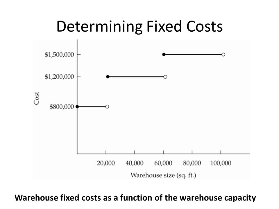 Determining Fixed Costs