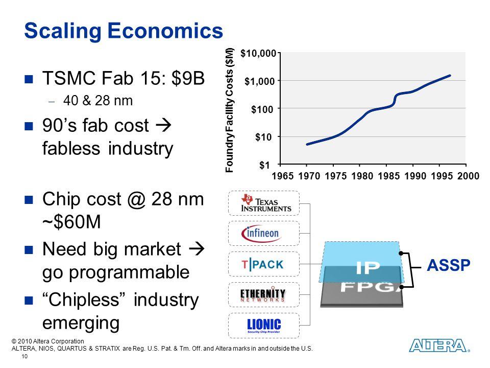 IP FPGA Scaling Economics TSMC Fab 15: $9B