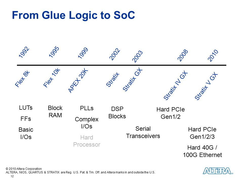From Glue Logic to SoC 1992 1995 1999 2002 2008 2003 2010 Flex 10k