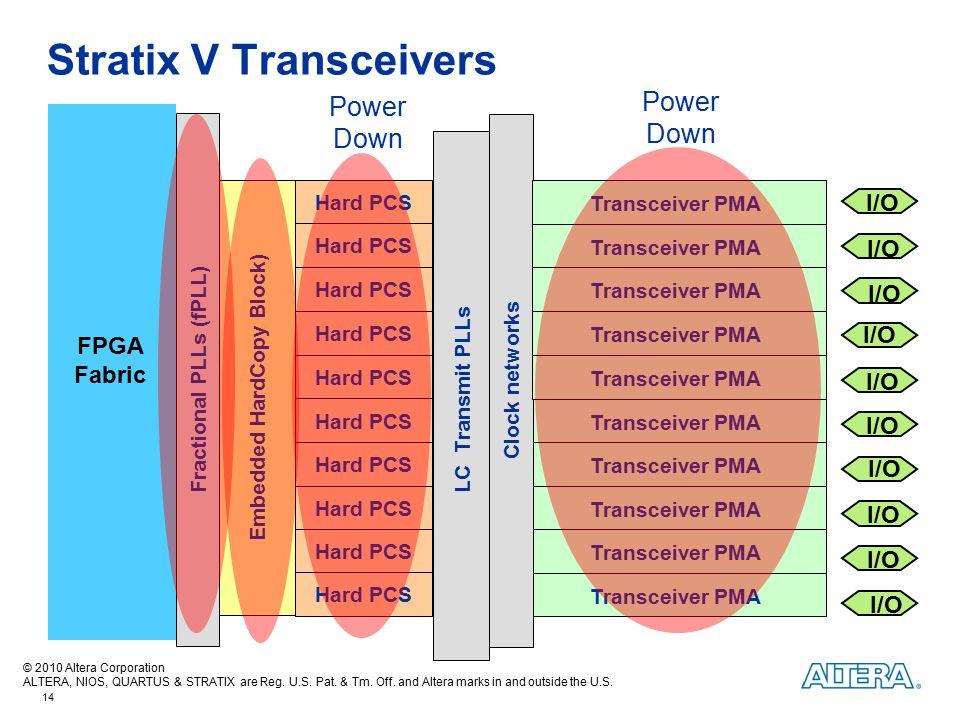 Stratix V Transceivers