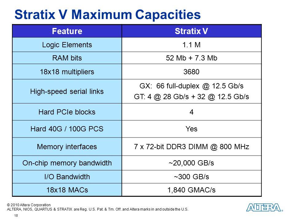 Stratix V Maximum Capacities