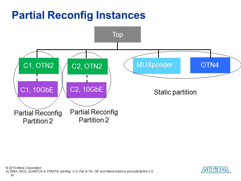 Partial Reconfig Instances