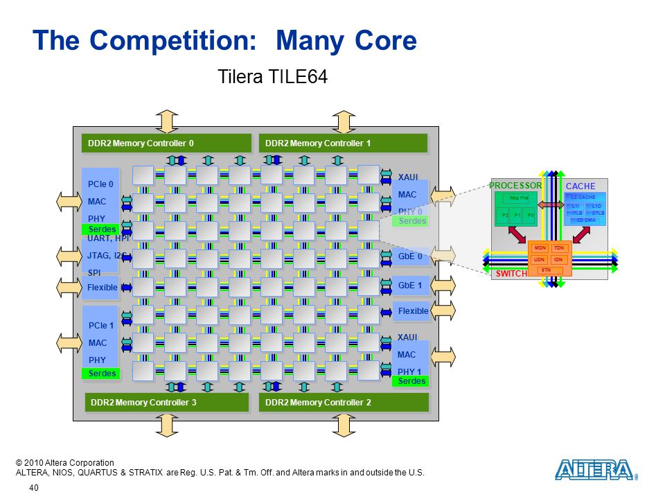 The Competition: Many Core