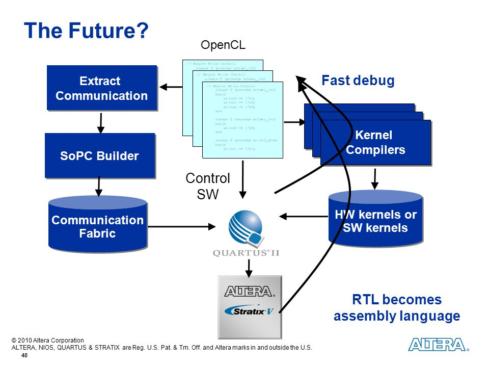 Extract Communication RTL becomes assembly language