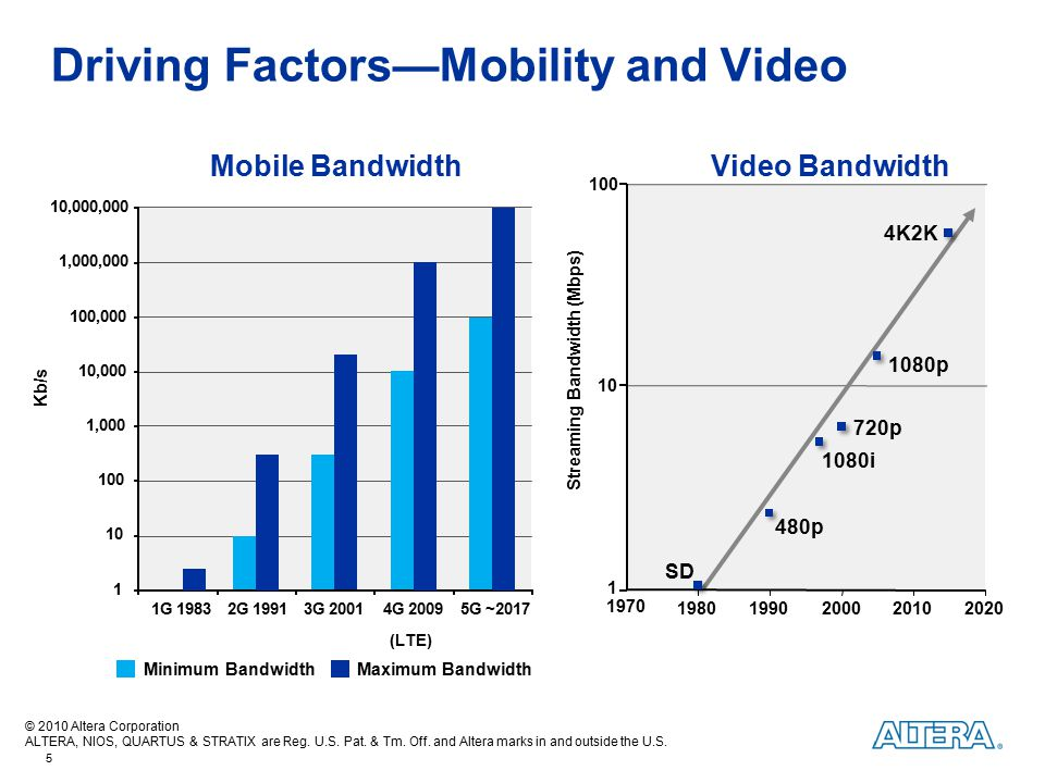 Driving Factors—Mobility and Video
