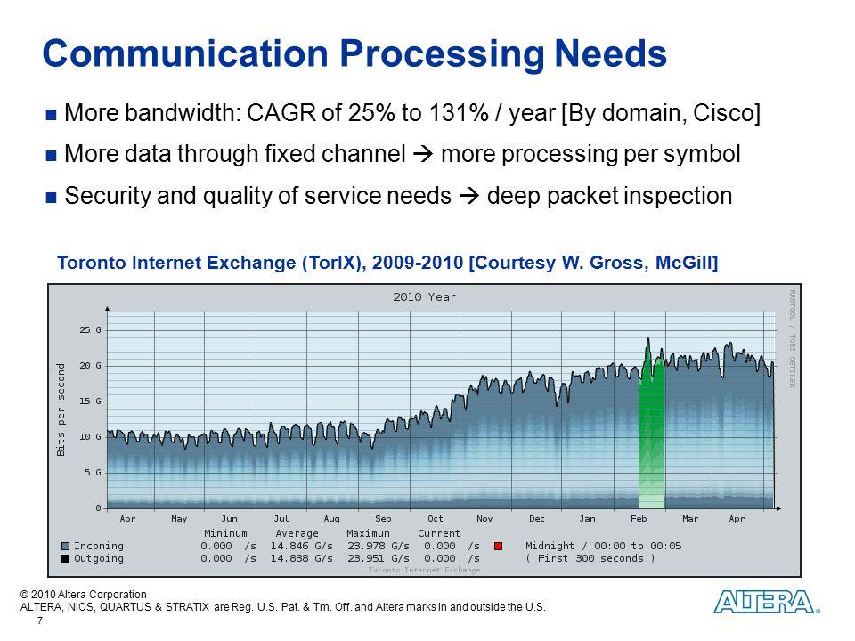Communication Processing Needs