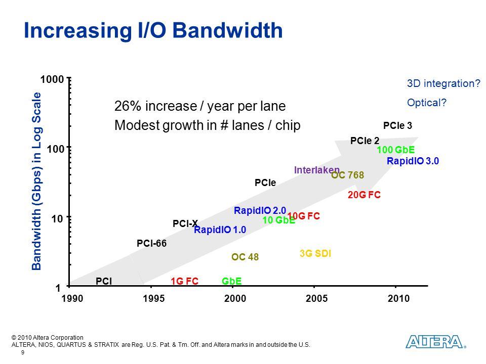 Increasing I/O Bandwidth