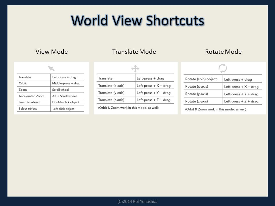 World View Shortcuts View Mode Translate Mode Rotate Mode