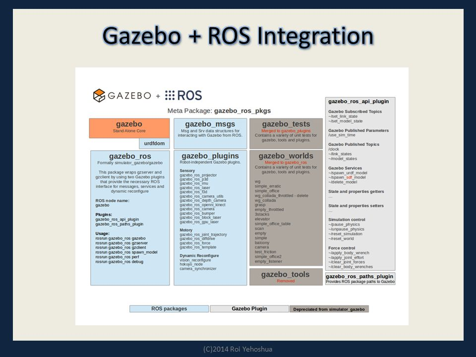 Gazebo + ROS Integration