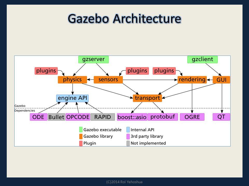 Gazebo Architecture (C)2014 Roi Yehoshua