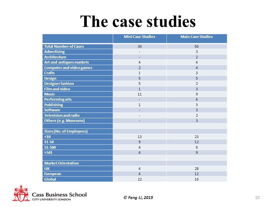 The case studies © Feng Li, 2015 Mini Case Studies Main Case Studies