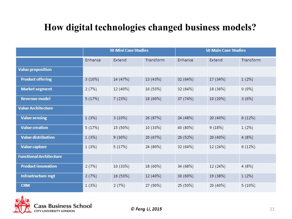 How digital technologies changed business models