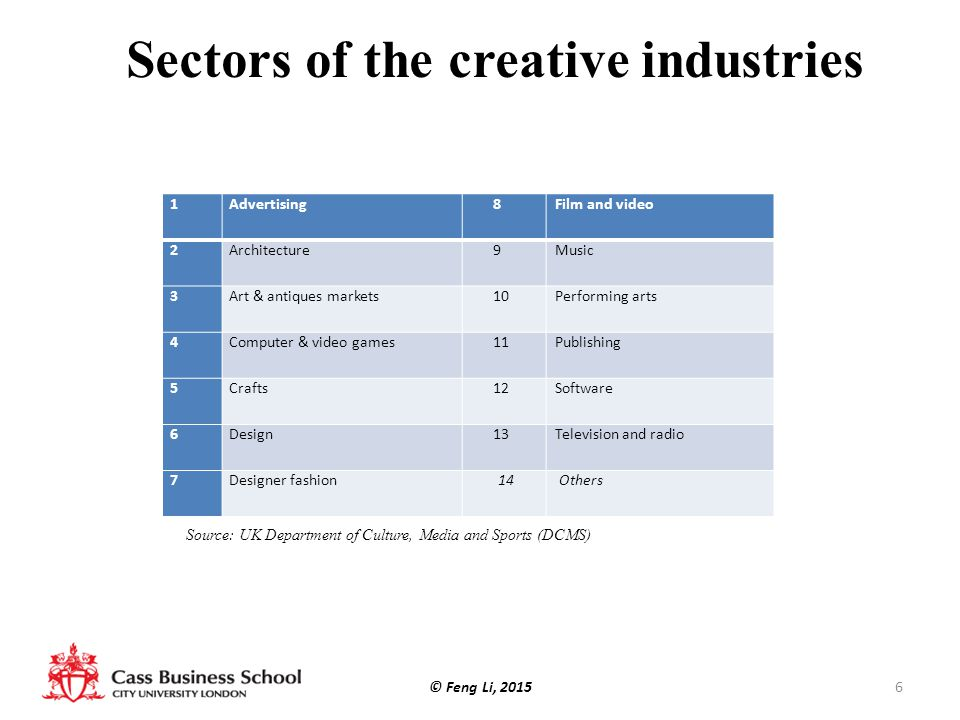 Sectors of the creative industries