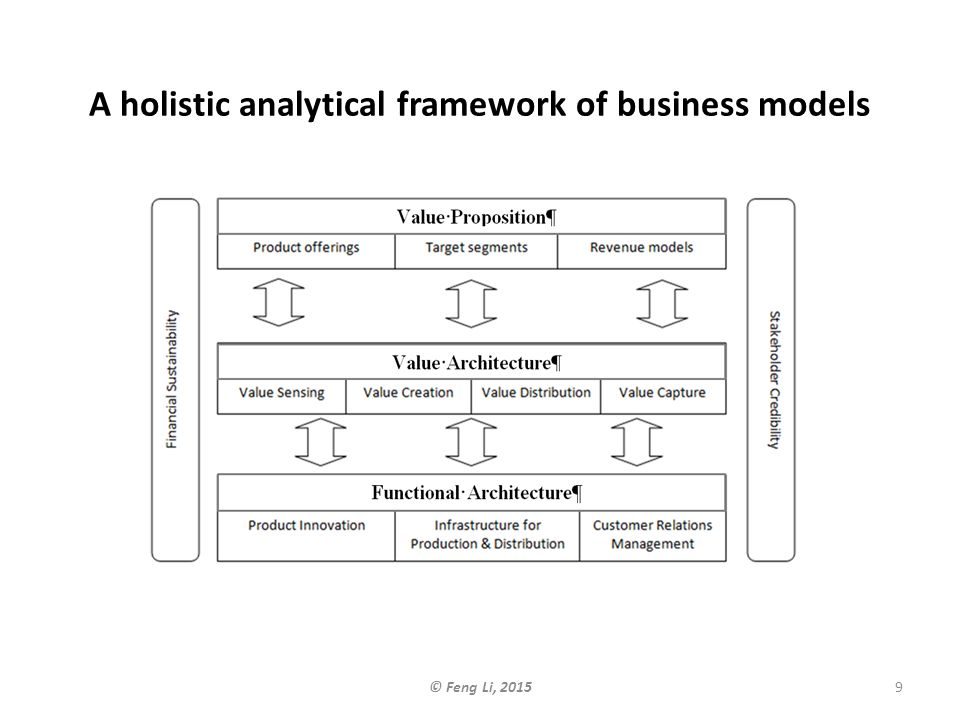 A holistic analytical framework of business models