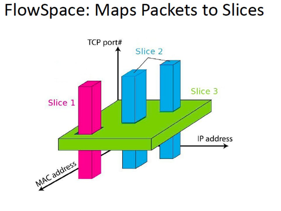Also slices network traffic based on layer 2-4 header information