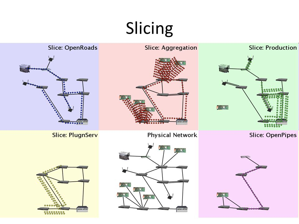 Slicing Carves Network into Slices and Assigns hardware resources to each slice.