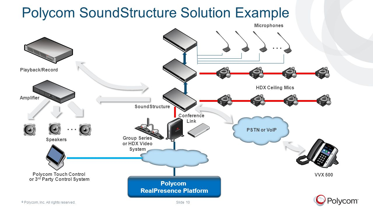 Polycom SoundStructure Solution Example