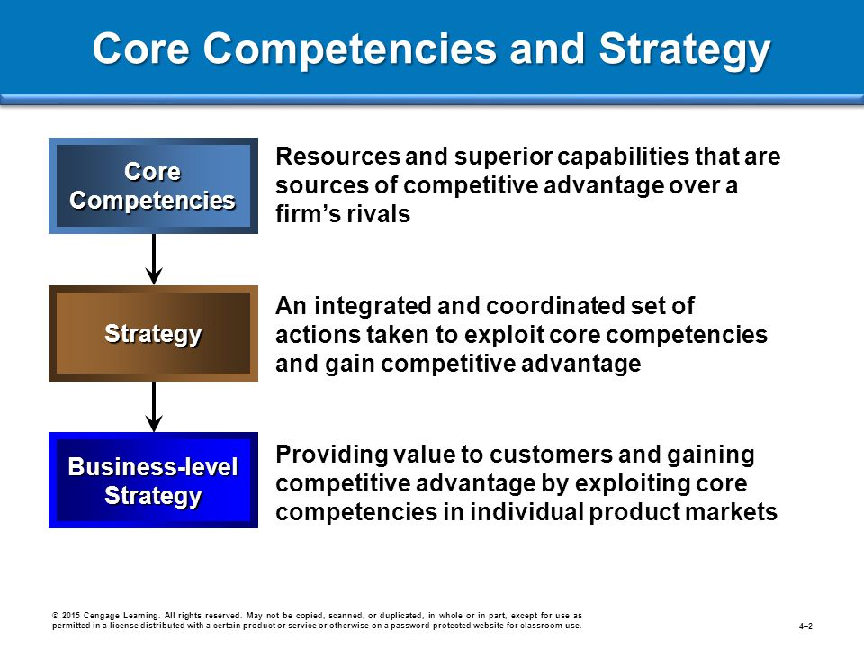core competencies of business strategy Core competencies of a business require a a core competency should show how your business is marketing strategy if no one knows your business exists or.