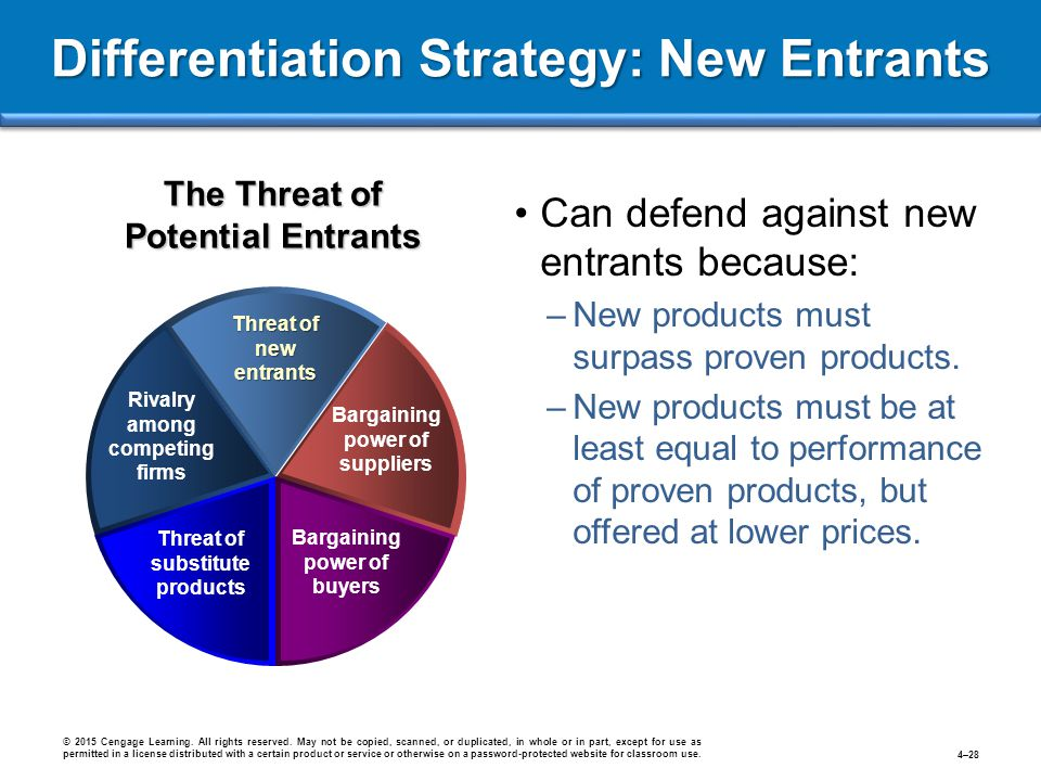 Differentiation Strategy: New Entrants