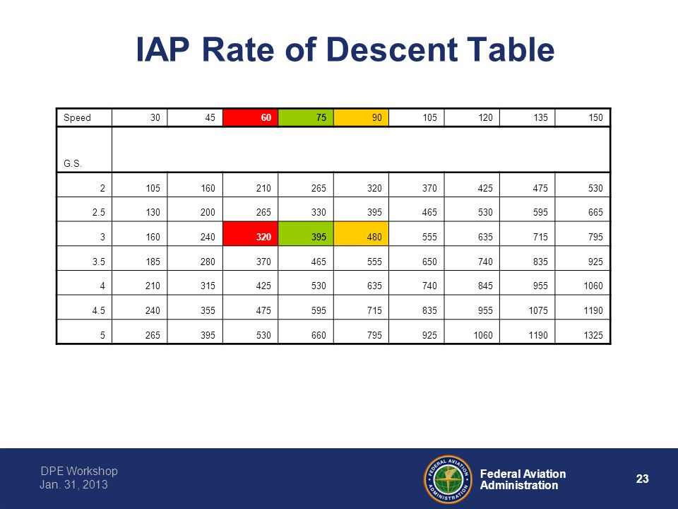IAP Rate of Descent Table