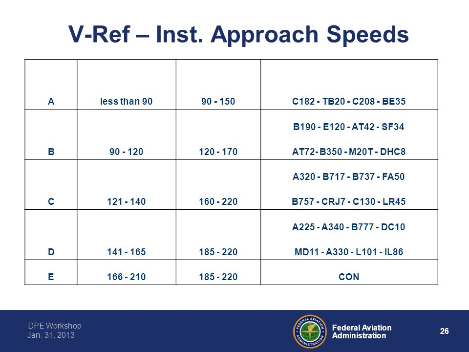 V-Ref – Inst. Approach Speeds