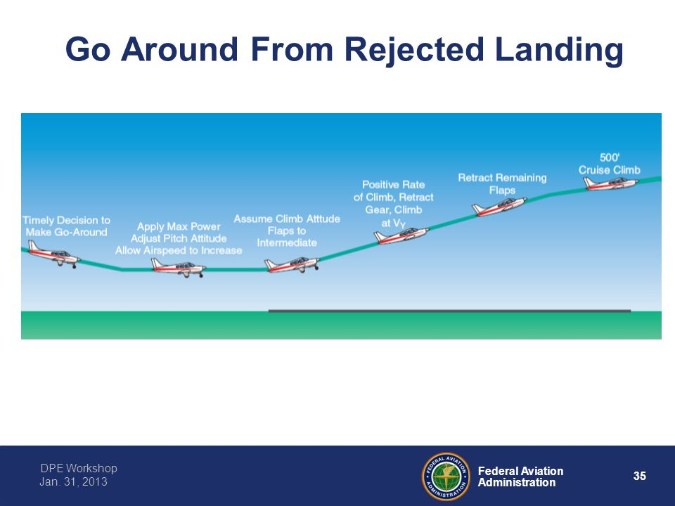 Go Around From Rejected Landing