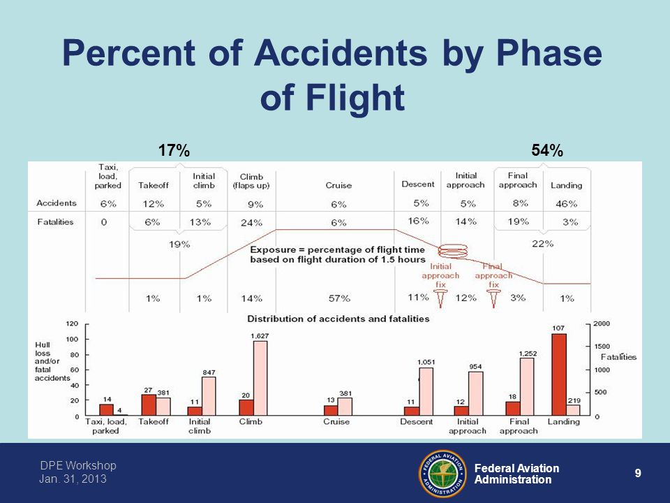 Percent of Accidents by Phase of Flight