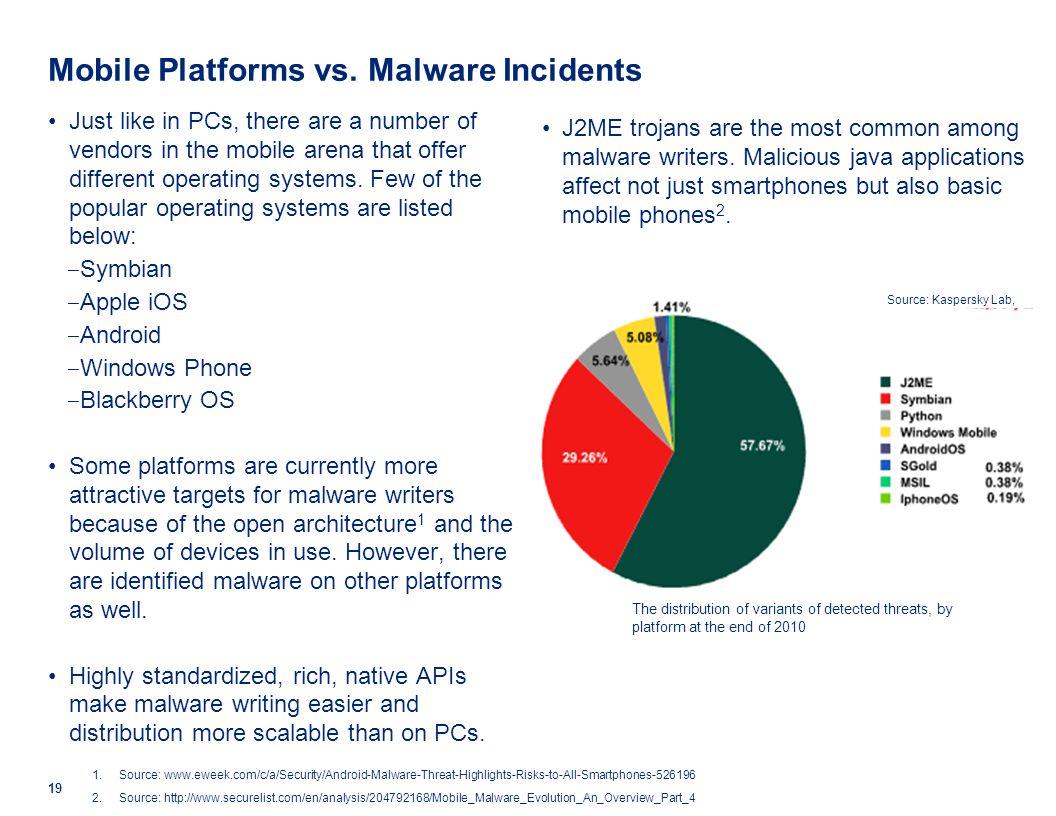 Mobile Platforms vs. Malware Incidents