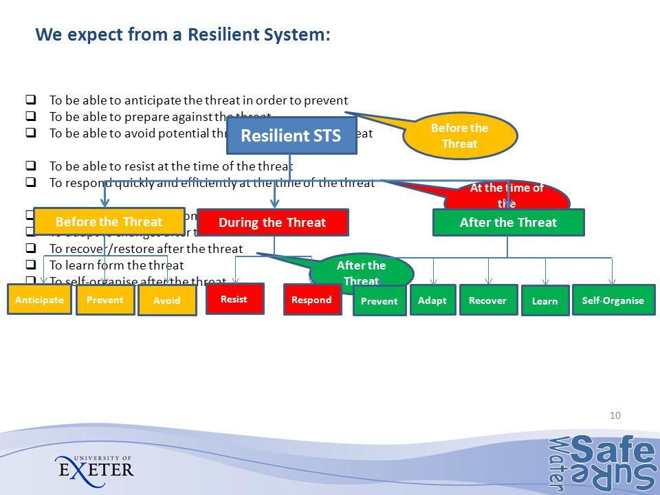We expect from a Resilient System: