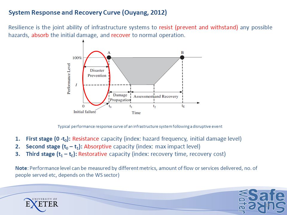 System Response and Recovery Curve (Ouyang, 2012)