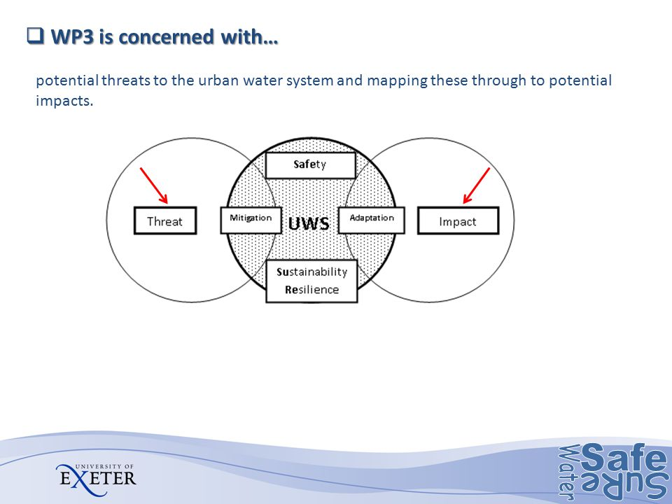 WP3 is concerned with… potential threats to the urban water system and mapping these through to potential impacts.