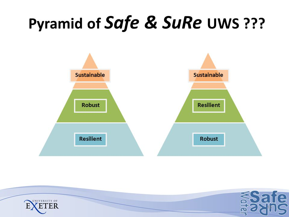 Pyramid of Safe & SuRe UWS