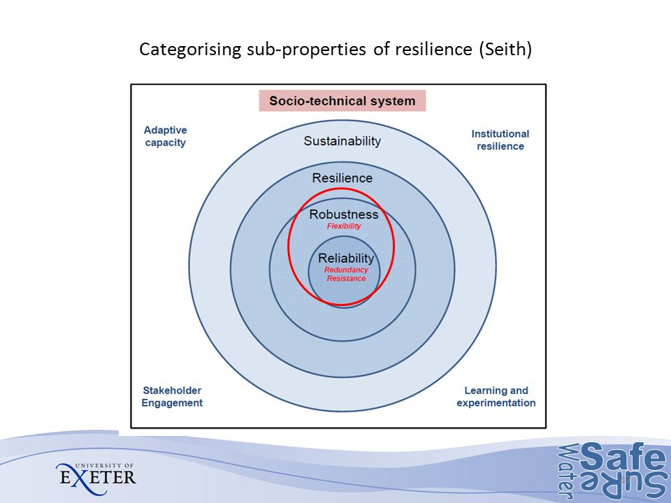 Categorising sub-properties of resilience (Seith)