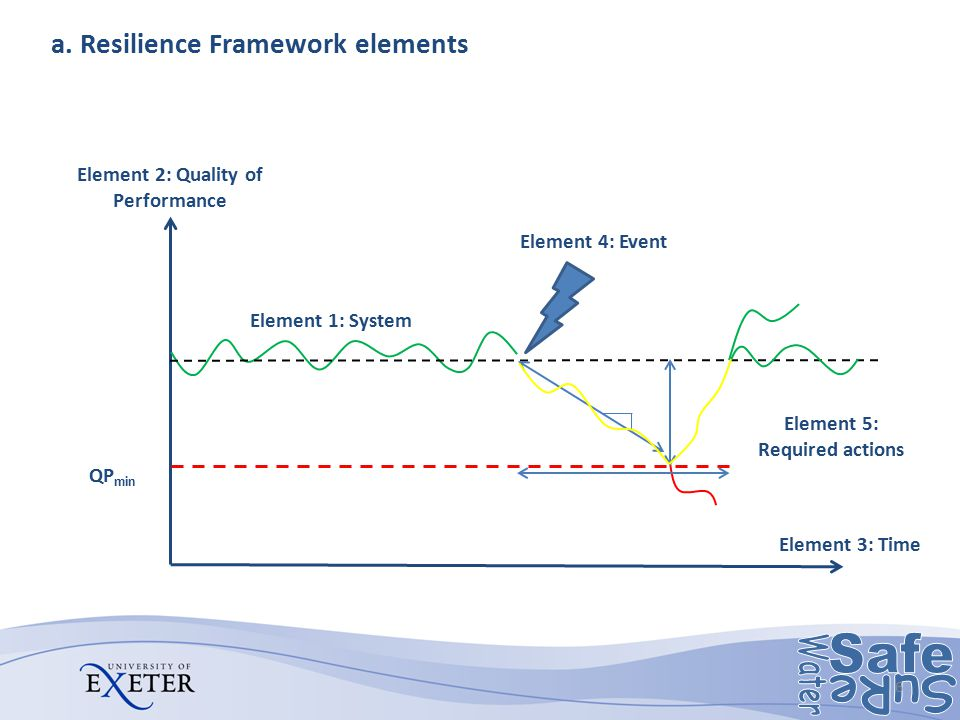 a. Resilience Framework elements