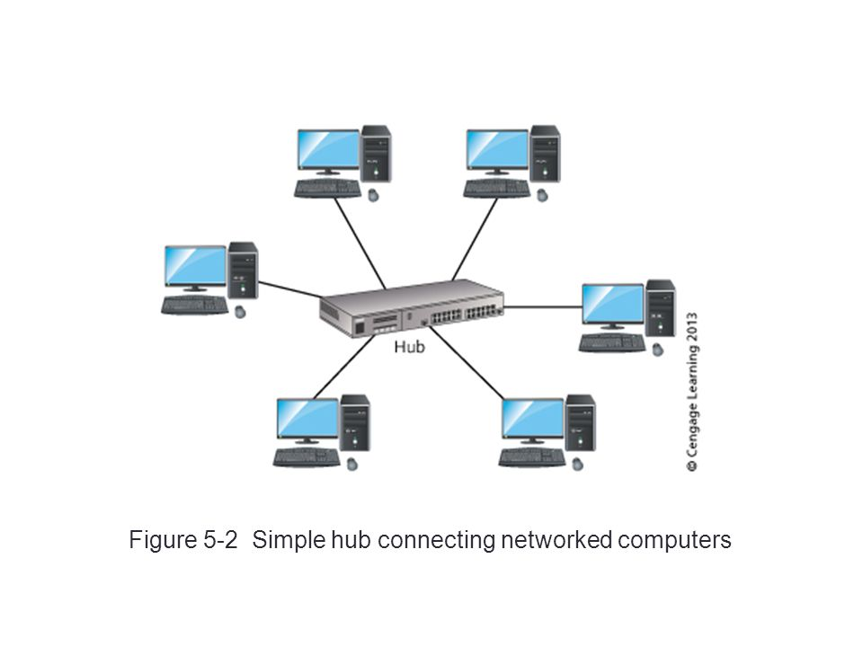 Figure 5-2 Simple hub connecting networked computers