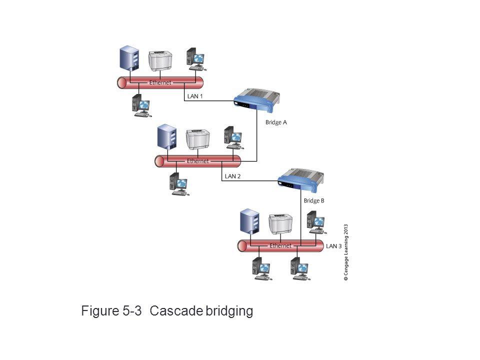 Figure 5-3 Cascade bridging