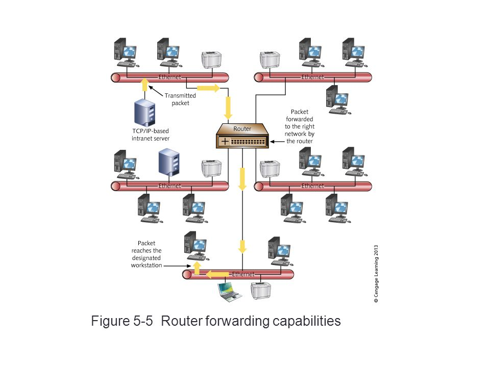 Figure 5-5 Router forwarding capabilities