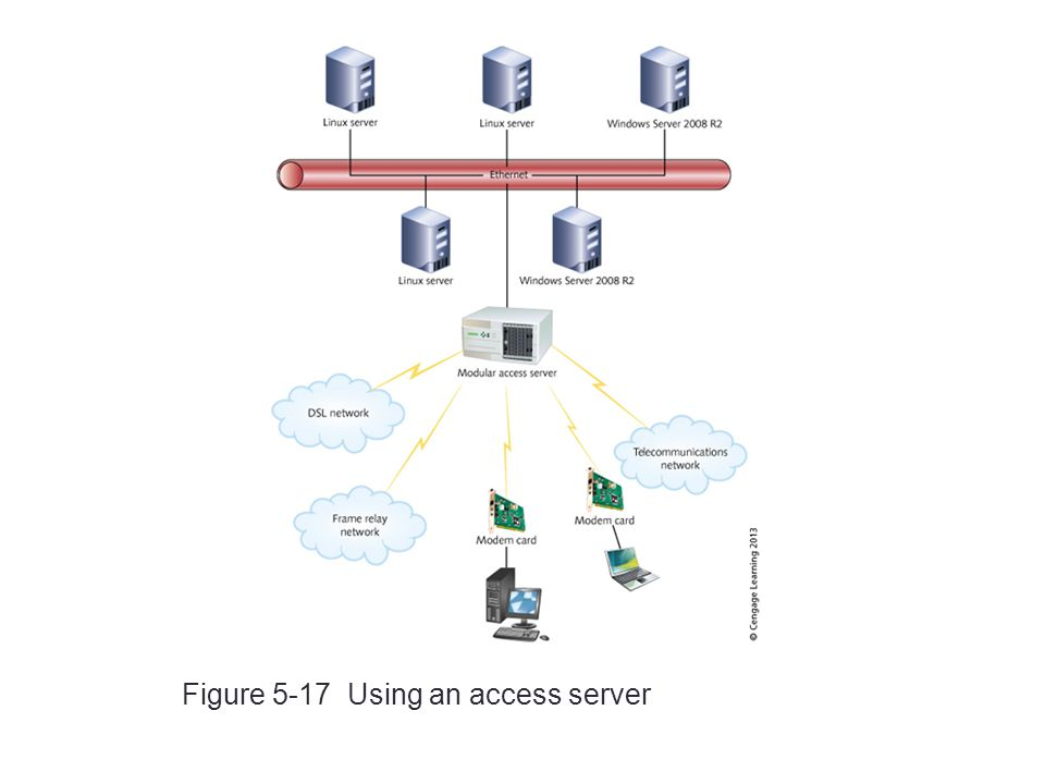 Figure 5-17 Using an access server